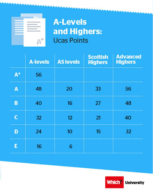 A-levels and Scottish Highers to Ucas points | Which? University